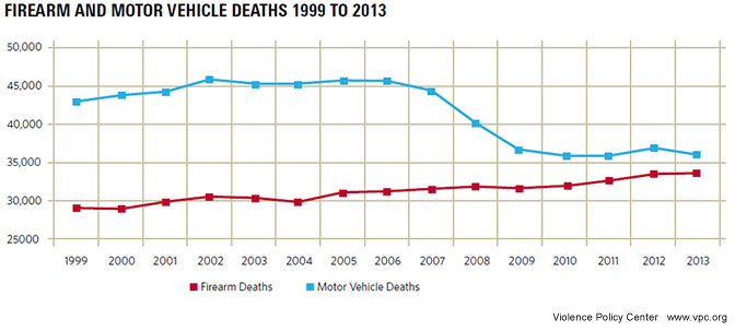 2015cargundeathgraph672